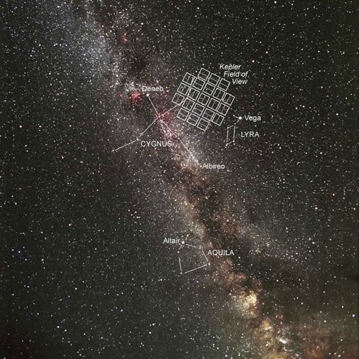 Kepler's field of view compared to the size of the galaxy ...