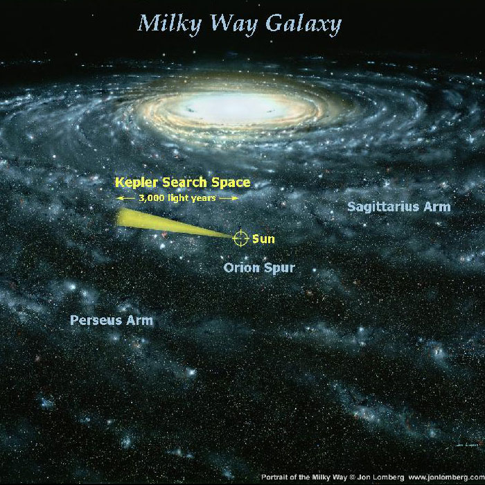 Kepler's effective range compared with the scale of the galaxy ...