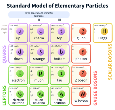 Image result for Quark Fusion